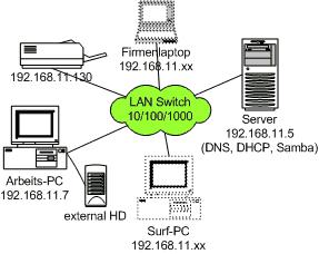 Büro-LAN